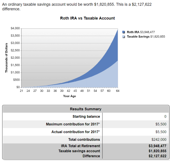 Roth IRA: simple method to a million dollars \u2013 Dad Days